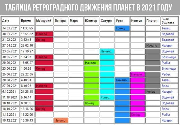 Таблица ретроградного движения планет в 2021 год